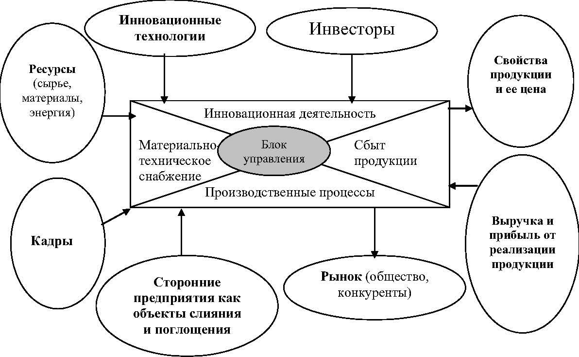 схема формирования и перераспределения прибыли